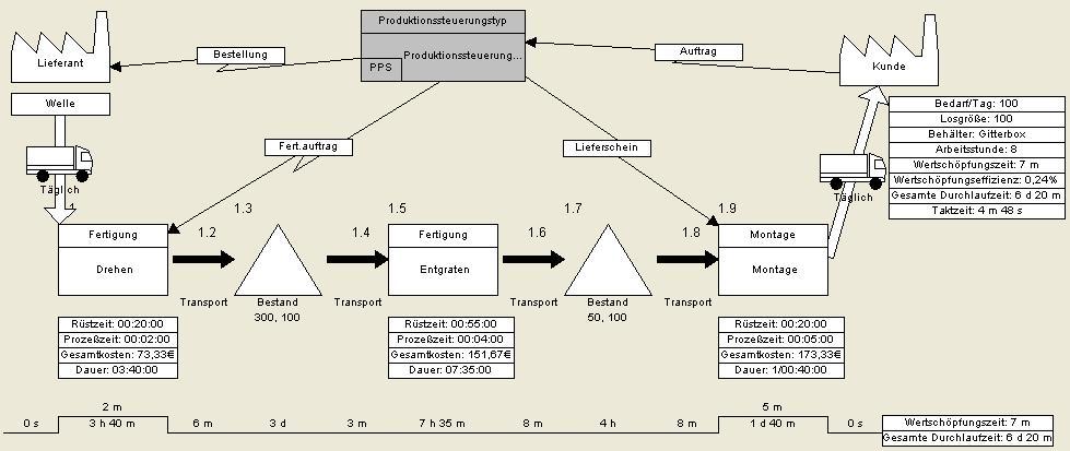 bestgroup software flowbest f r wertstromanalyse und wertstromgestaltung value stream mapping vsm. Black Bedroom Furniture Sets. Home Design Ideas